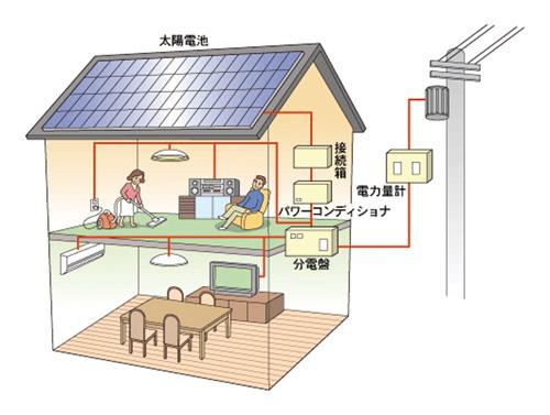 太陽電池図解